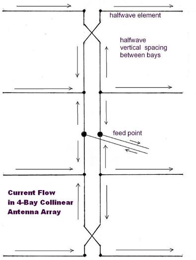Antenna design - TV Fool