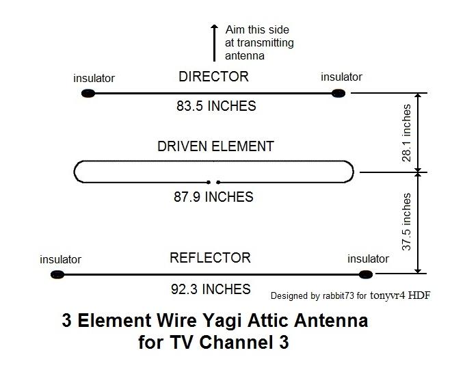 Has anyone made a 300 ohm twin lead antenna? - TV Fool