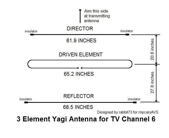 powerline yagi hunting - TV Fool