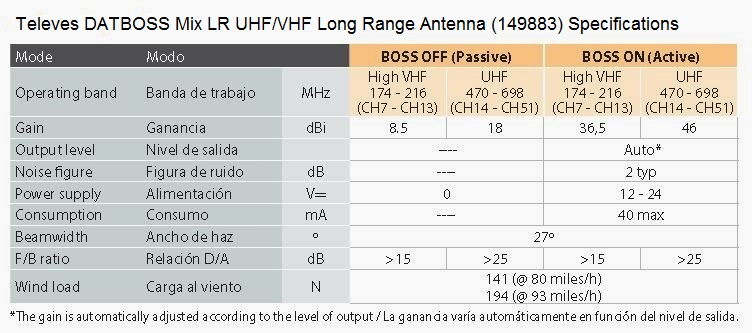 Antenna best reception not in front - TV Fool
