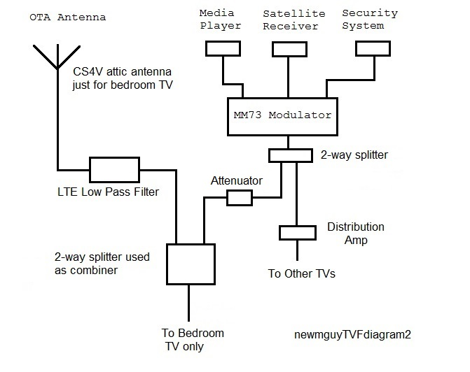combining an RF signal with my OTA antenna - TV Fool